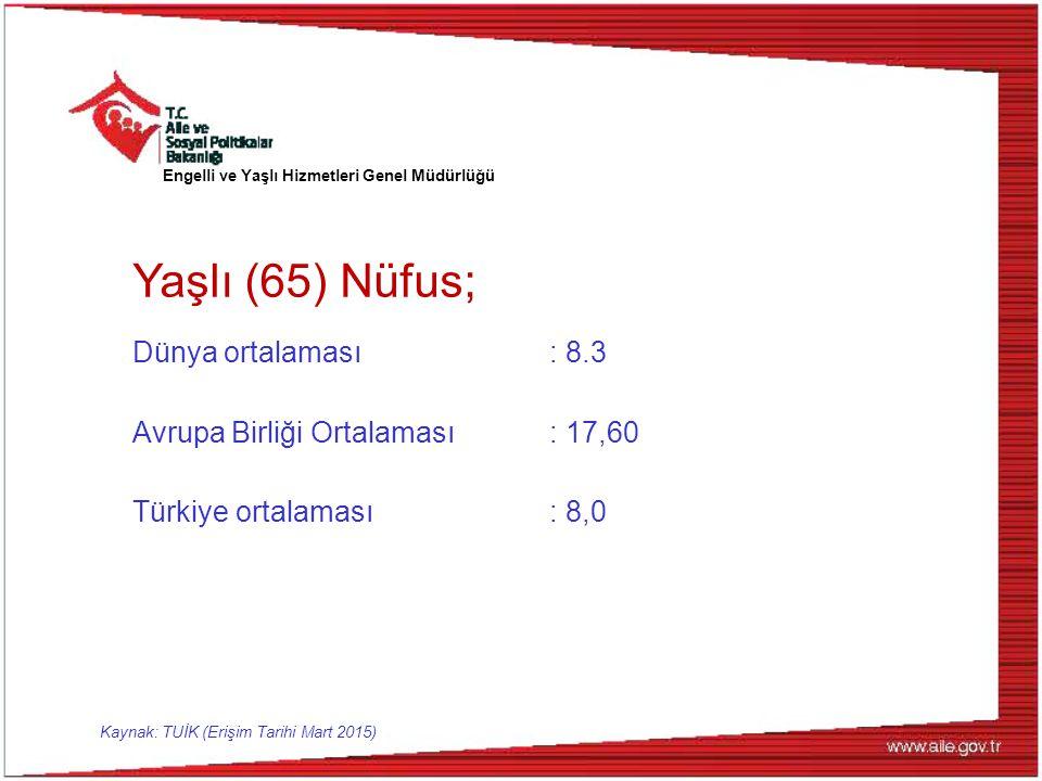 Yaşlı (65) Nüfus; Dünya ortalaması: 8.3 Avrupa Birliği Ortalaması: 17,60 Türkiye ortalaması: 8,0 Engelli ve Yaşlı Hizmetleri Genel Müdürlüğü Kaynak: TUİK (Erişim Tarihi Mart 2015)