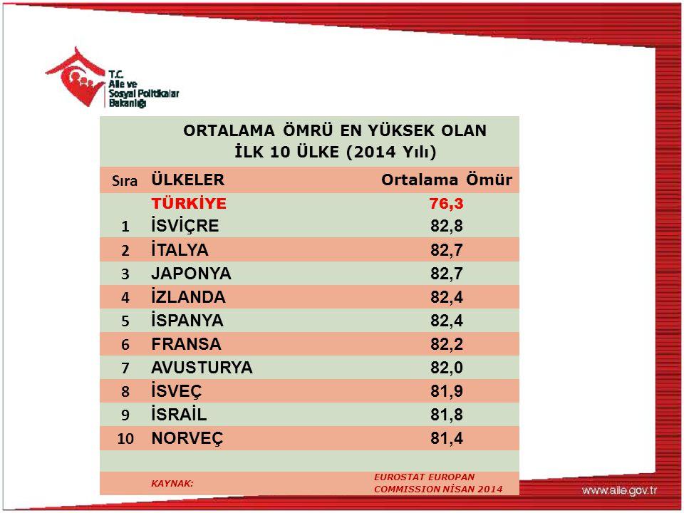 Türkiye'de; ASP EYHGM' ne Bağlı Huzurevlerinin Sayıları Kapasiteleri ve Doluluk oranları Türü SayıKapasiteDoluluk Engelli ve Yaşlı Hizmetleri Genel Müdürlüğüne Bağlı Huzurevleri12412.64711.688 Yaşlı Yaşam Evleri28114100 Diğer Bakanlıklara Bağlı Huzurevleri2566 Belediyelere Ait Huzurevleri212.0551.439 Dernek ve Vakıflara Ait Huzurevleri272.3081.616 Azınlıklara Ait Huzurevleri7920644 Özel Huzurevleri1517.6125.328 TOPLAM34026.22221.381 Kaynak: EYHGM Mart 2015