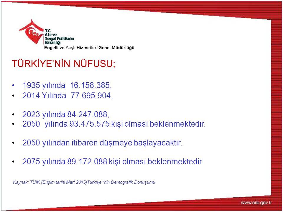 """Türkiye Nüfusu, 2013-2075 Kaynak: TUİK (Erişim tarihi Mart 2015)Türkiye """" 'nin Demografik Dönüşümü"""