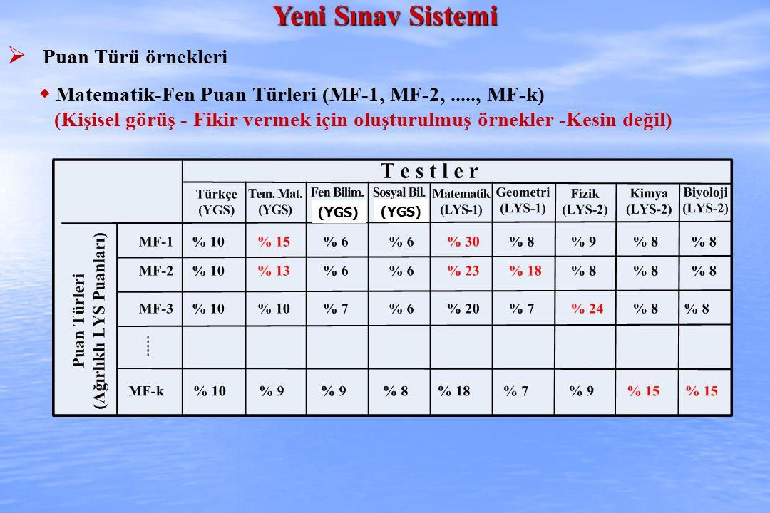 Yeni Sınav Sistemi  Puan Türü örnekleri  Matematik-Fen Puan Türleri (MF-1, MF-2,....., MF-k) (Kişisel görüş - Fikir vermek için oluşturulmuş örnekle