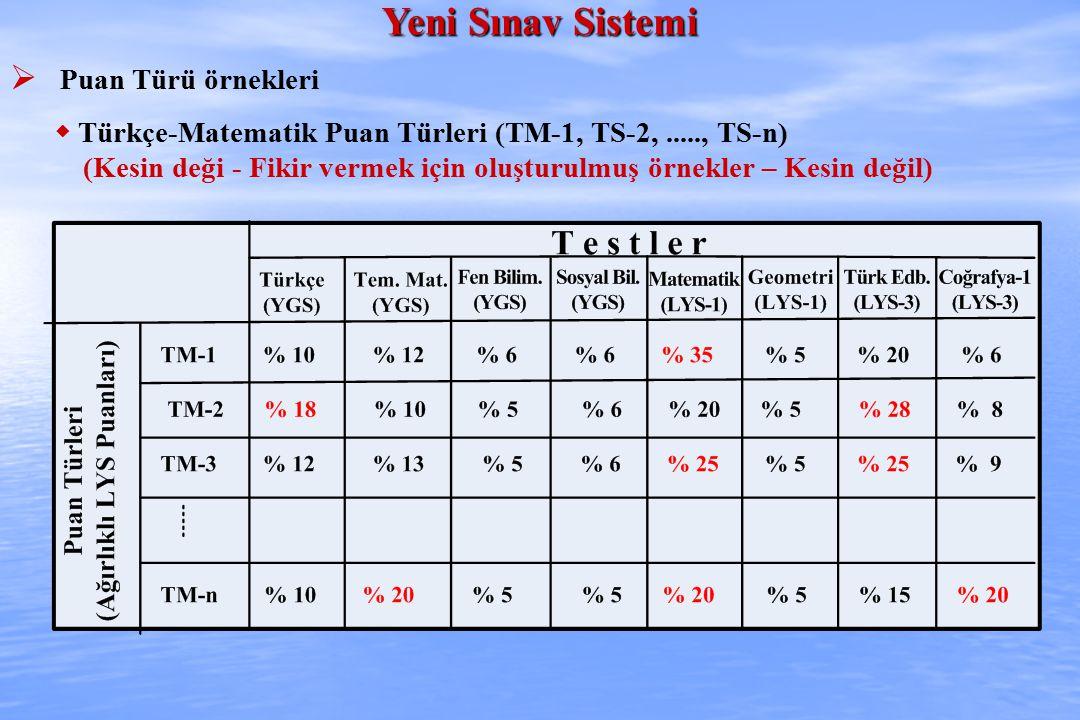 Yeni Sınav Sistemi  Puan Türü örnekleri  Türkçe-Matematik Puan Türleri (TM-1, TS-2,....., TS-n) (Kesin deği - Fikir vermek için oluşturulmuş örnekler – Kesin değil)
