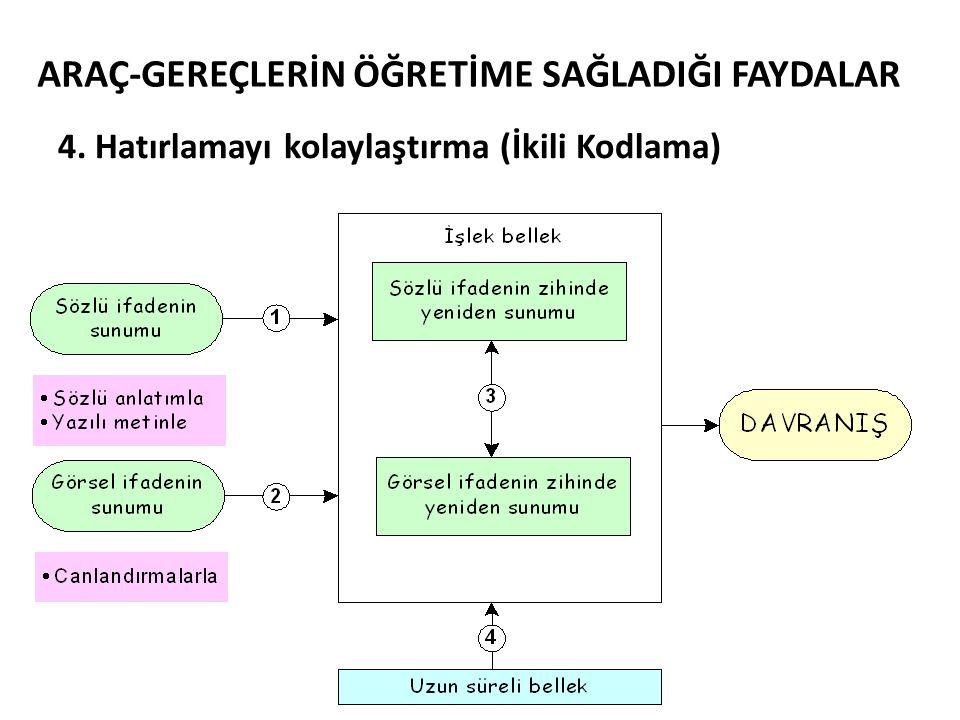ARAÇ-GEREÇLERİN ÖĞRETİME SAĞLADIĞI FAYDALAR 5.