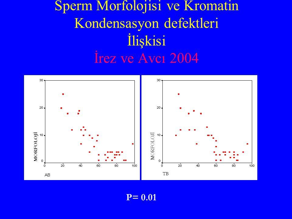 Sperm Morfolojisi ve Kromatin Kondensasyon defektleri İlişkisi İrez ve Avcı 2004 MORFOLOJİ TB P= 0.01