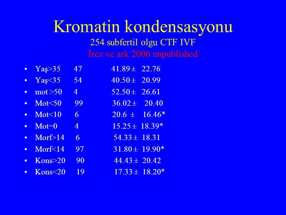 Kromatin kondensasyonu 254 subfertil olgu CTF IVF İrez ve ark 2006 unpublished Yaş>35 47 41.89 ± 22.76 Yaş<35 54 40.50 ± 20.99 mot >50 4 52.50 ± 26.61