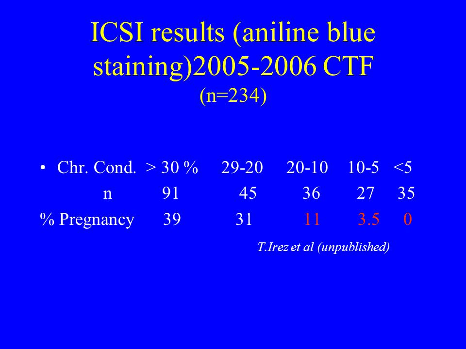 ICSI results (aniline blue staining)2005-2006 CTF (n=234) Chr.