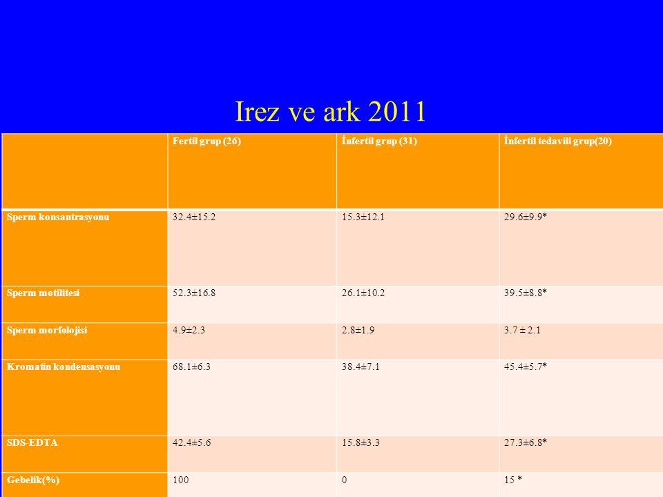 Irez ve ark 2011 Fertil grup (26)İnfertil grup (31)İnfertil tedavili grup(20) Sperm konsantrasyonu32.4±15.215.3±12.129.6±9.9* Sperm motilitesi52.3±16.