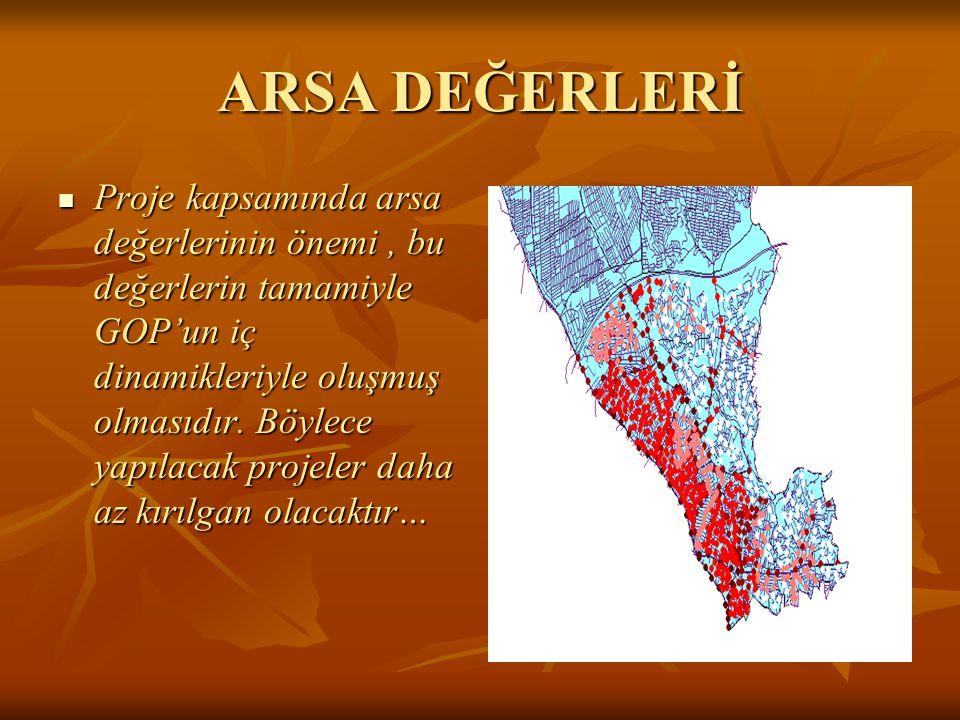 Arsa değerleri GOP için en yüksek olarak 600,000,000TL'dir.