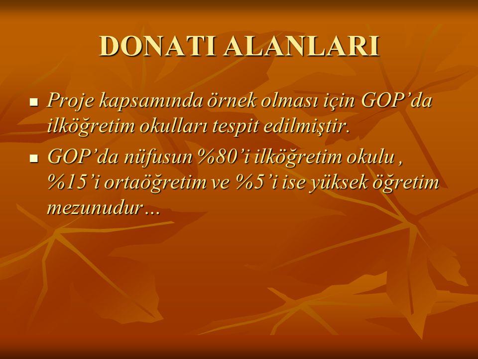 DONATI ALANLARI Proje kapsamında örnek olması için GOP'da ilköğretim okulları tespit edilmiştir.