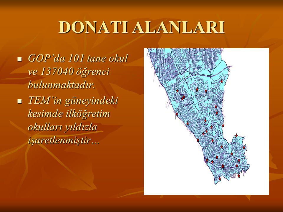 DONATI ALANLARI GOP'da 101 tane okul ve 137040 öğrenci bulunmaktadır. GOP'da 101 tane okul ve 137040 öğrenci bulunmaktadır. TEM'in güneyindeki kesimde