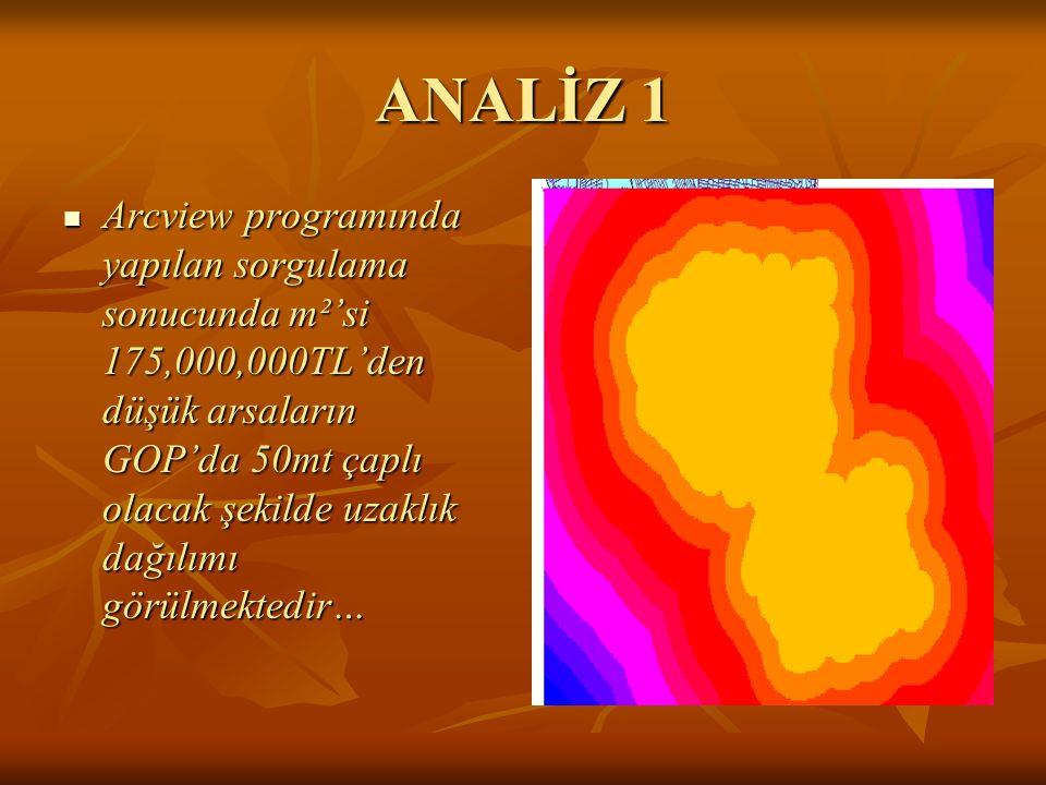 ANALİZ 1 Arcview programında yapılan sorgulama sonucunda m²'si 175,000,000TL'den düşük arsaların GOP'da 50mt çaplı olacak şekilde uzaklık dağılımı görülmektedir… Arcview programında yapılan sorgulama sonucunda m²'si 175,000,000TL'den düşük arsaların GOP'da 50mt çaplı olacak şekilde uzaklık dağılımı görülmektedir…