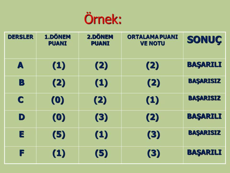 Örnek: DERSLER 1.DÖNEM PUANI 2.DÖNEM PUANI ORTALAMA PUANI VE NOTU SONUÇ A (1) (1) (2) (2)(2)BAŞARILI B (1) (1) (2) (2)BAŞARISIZ C(0)(2)(1)BAŞARISIZ D