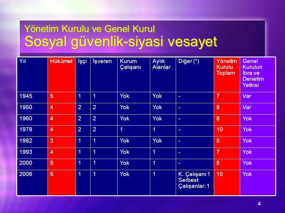 4 Yönetim Kurulu ve Genel Kurul Sosyal güvenlik-siyasi vesayet