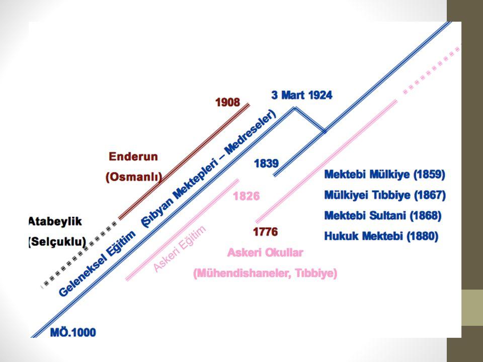 Darülmuallimin (1848) ve Darülmuallimat(1870) Osmanlı sisteminde, muallim eğitimi için bir örgün eğitim kurumu bulunmuyordu.