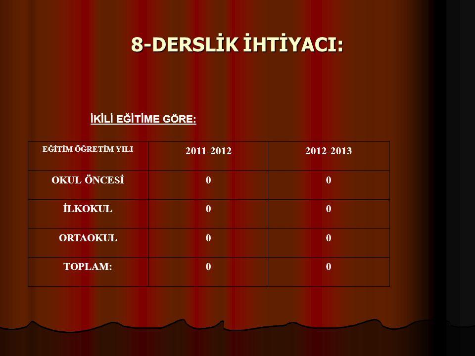 8-DERSLİK İHTİYACI: İKİLİ EĞİTİME GÖRE: EĞİTİM ÖĞRETİM YILI 2011-20122012-2013 OKUL ÖNCESİ00 İLKOKUL00 ORTAOKUL00 TOPLAM:00