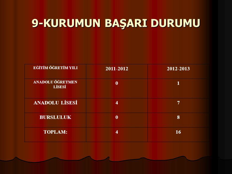 9-KURUMUN BAŞARI DURUMU EĞİTİM ÖĞRETİM YILI 2011-20122012-2013 ANADOLU ÖĞRETMEN LİSESİ 01 ANADOLU LİSESİ47 BURSLULUK08 TOPLAM:416