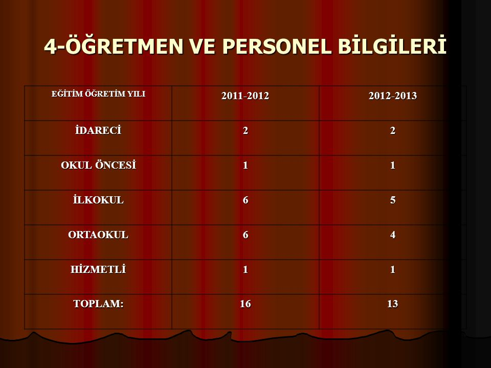 5-DERSLİK BAŞINA DÜŞEN ÖĞRENCİ SAYILARI EĞİTİM ÖĞRETİM YILI 2011-20122012-2013 OKUL ÖNCESİ1822 İLKOKUL3029 ORTAOKUL3230