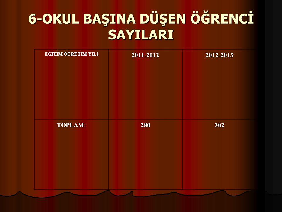 7-ÖĞRETMEN BAŞINA DÜŞEN ÖĞRENCİ SAYILARI EĞİTİM ÖĞRETİM YILI 2011-20122012-2013 OKUL ÖNCESİ 1822 İLKOKUL3029 ORTAOKUL3230