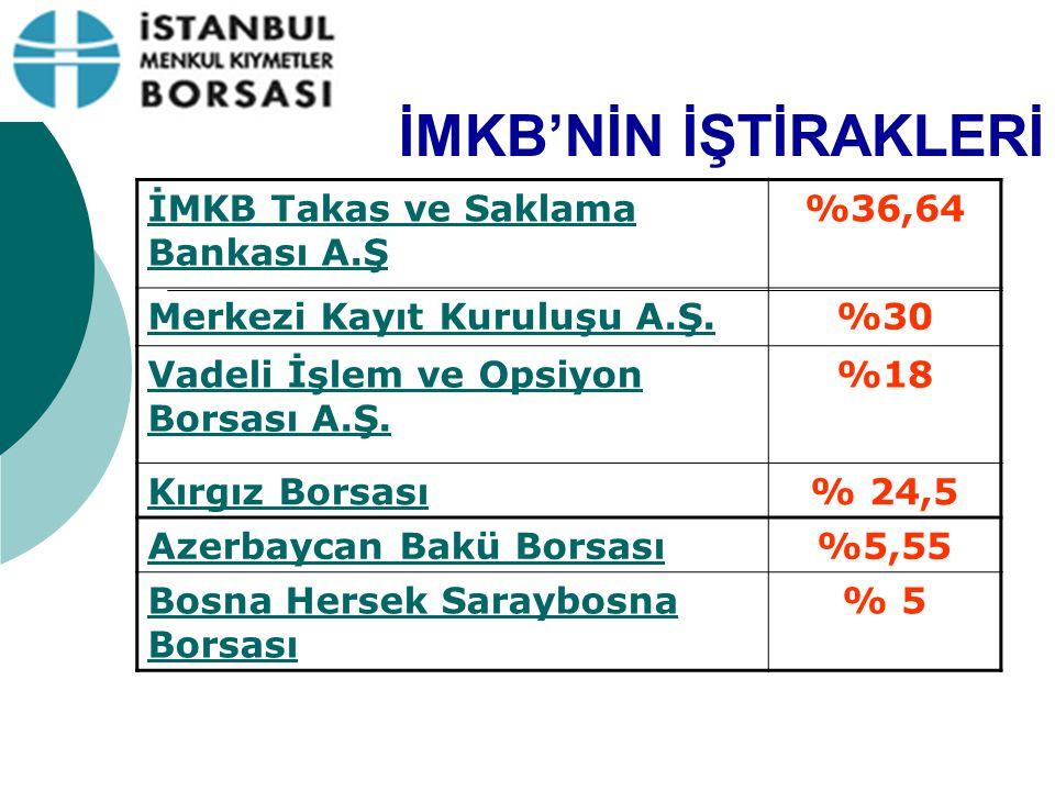 İMKB'NİN İŞTİRAKLERİ İMKB Takas ve Saklama Bankası A.Ş %36,64 Merkezi Kayıt Kuruluşu A.Ş.%30 Vadeli İşlem ve Opsiyon Borsası A.Ş. %18 Kırgız Borsası%