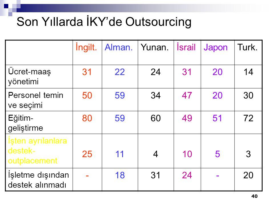 40 Son Yıllarda İKY'de Outsourcing İngilt.Alman.Yunan.İsrailJaponTurk.