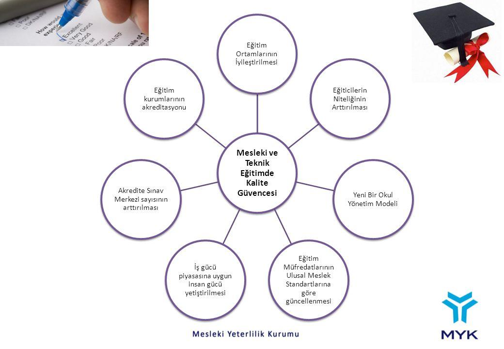 Mesleki ve Teknik Eğitimde Kalite Güvencesi Eğitim Ortamlarının İyileştirilmesi Eğiticilerin Niteliğinin Arttırılması Yeni Bir Okul Yönetim Modeli Eği