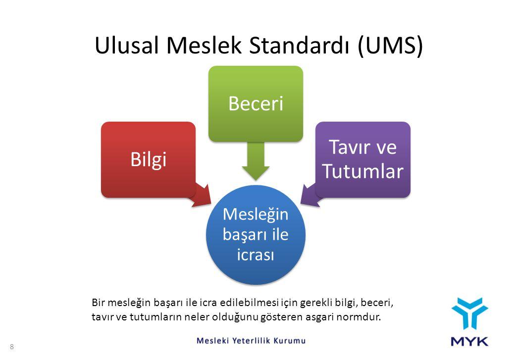 Ulusal Meslek Standardı (UMS) Mesleğin başarı ile icrası BilgiBeceri Tavır ve Tutumlar 8 Bir mesleğin başarı ile icra edilebilmesi için gerekli bilgi,