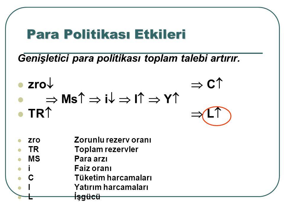 Genişletici para politikası toplam talebi artırır. zro   C   Ms   i   I   Y  TR   L  zroZorunlu rezerv oranı TRToplam rezervler MSPara a
