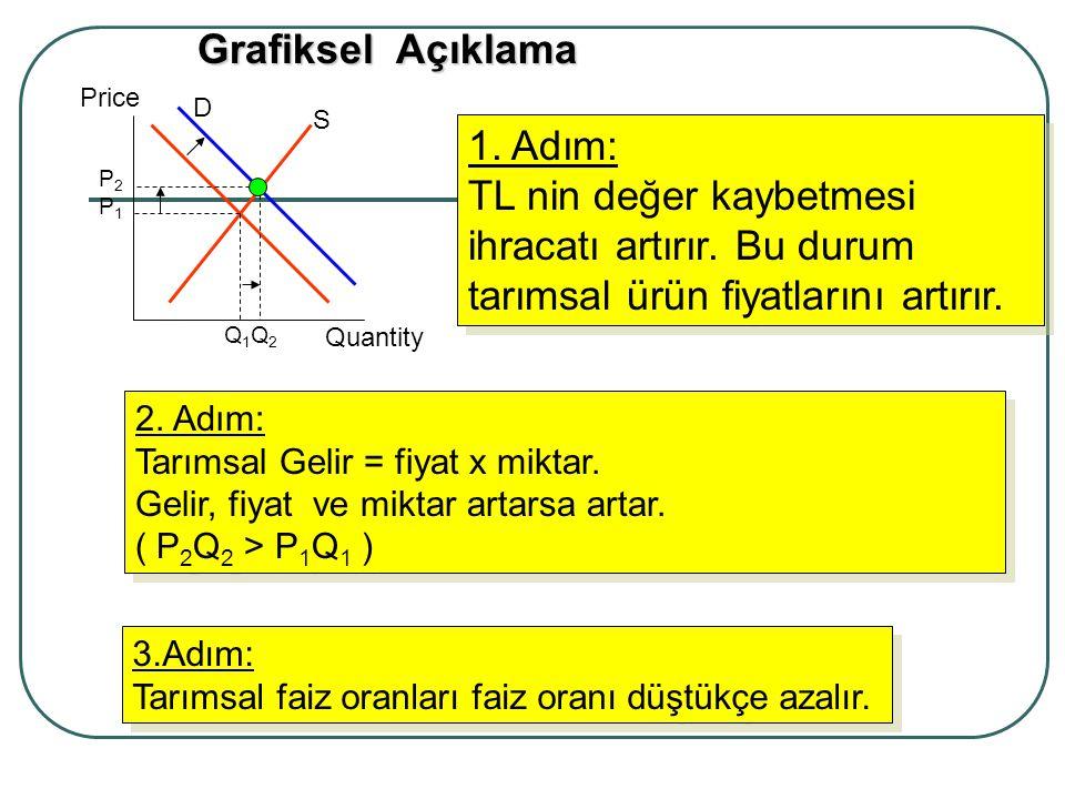 Price Quantity D S 2. Adım: Tarımsal Gelir = fiyat x miktar. Gelir, fiyat ve miktar artarsa artar. ( P 2 Q 2 > P 1 Q 1 ) 2. Adım: Tarımsal Gelir = fiy