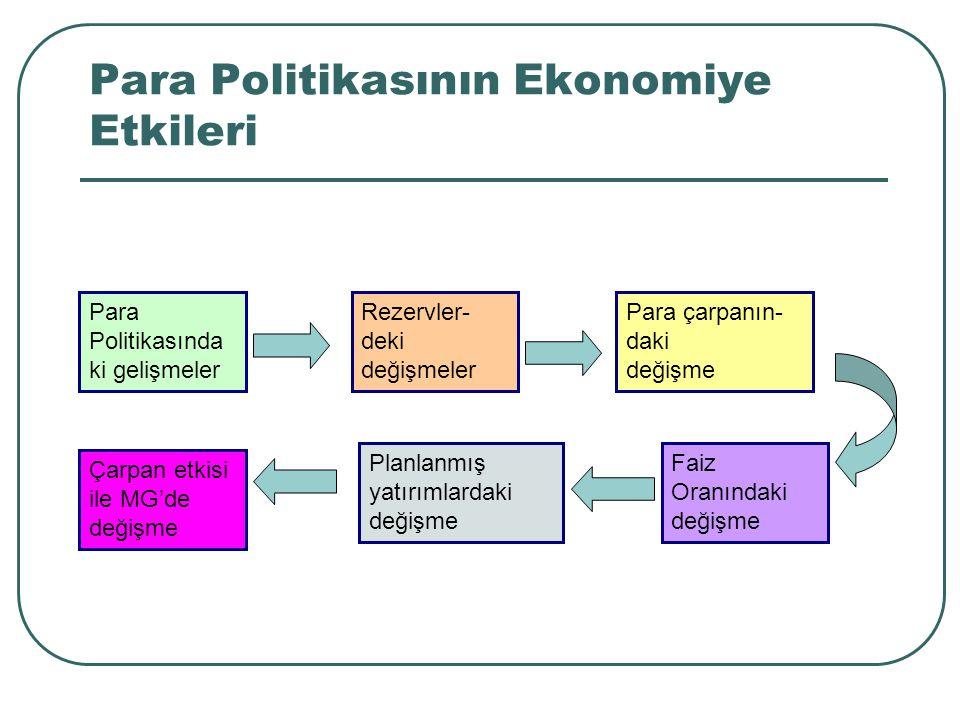 Para Politikasının Ekonomiye Etkileri Para Politikasında ki gelişmeler Rezervler- deki değişmeler Para çarpanın- daki değişme Çarpan etkisi ile MG'de