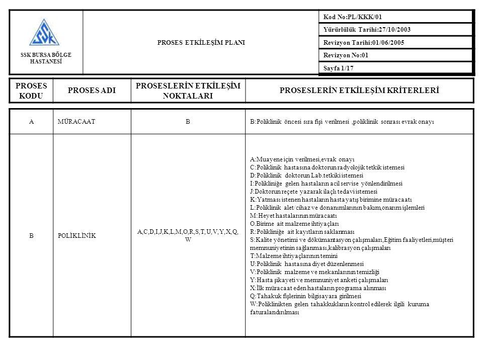 SSK BURSA BÖLGE HASTANESİ PROSES ETKİLEŞİM PLANI Kod No:PL/KKK/01 Yürürlülük Tarihi:27/10/2003 Revizyon Tarihi:01/06/2005 Revizyon No:01 Sayfa 1/17 PR