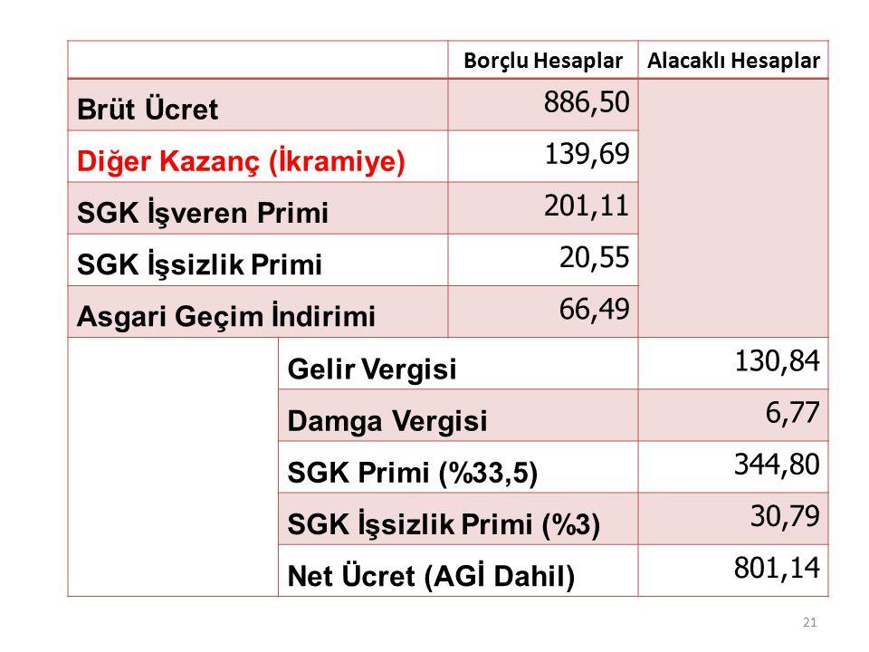 Borçlu HesaplarAlacaklı Hesaplar Brüt Ücret 886,50 Diğer Kazanç (İkramiye) 139,69 SGK İşveren Primi 201,11 SGK İşsizlik Primi 20,55 Asgari Geçim İndirimi 66,49 Gelir Vergisi 130,84 Damga Vergisi 6,77 SGK Primi (%33,5) 344,80 SGK İşsizlik Primi (%3) 30,79 Net Ücret (AGİ Dahil) 801,14 21