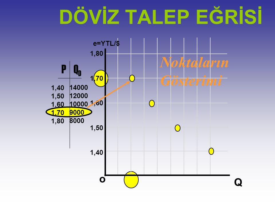 10000 e=YTL/$ Q o 1,80 1,70 1,60 1,50 1,40 PQDQD 1,50 1,60 1,70 1,80 14000 12000 10000 9000 8000 Noktaların Gösterimi DÖVİZ TALEP EĞRİSİ