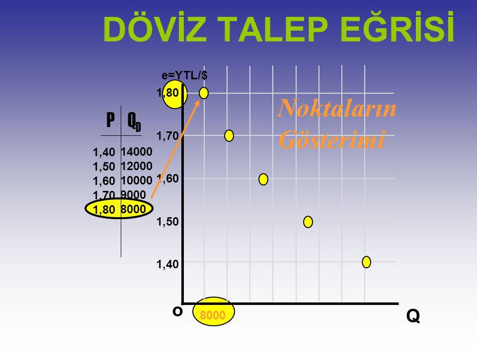 e=YTL/$ Q o 1,80 1,70 1,60 1,50 1,40 PQDQD 1,50 1,60 1,70 1,80 14000 12000 10000 9000 8000 Noktaların Gösterimi DÖVİZ TALEP EĞRİSİ