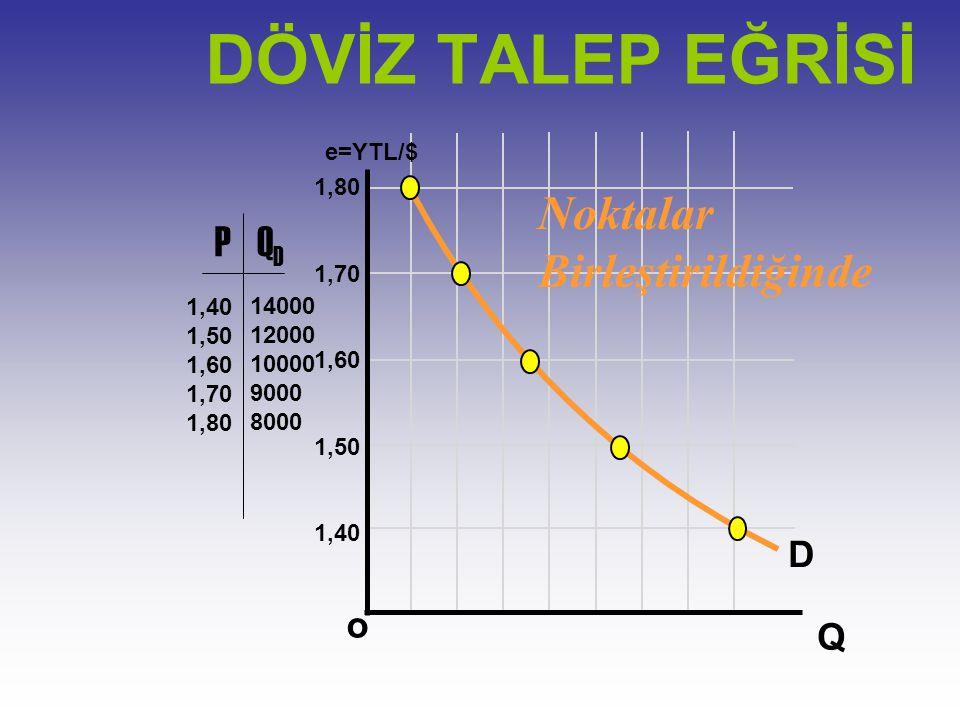 e=YTL/$ Q o 1,80 1,70 1,60 1,50 1,40 PQDQD 1,50 1,60 1,70 1,80 14000 12000 10000 9000 8000 Noktaların Gösterimi 8000 DÖVİZ TALEP EĞRİSİ