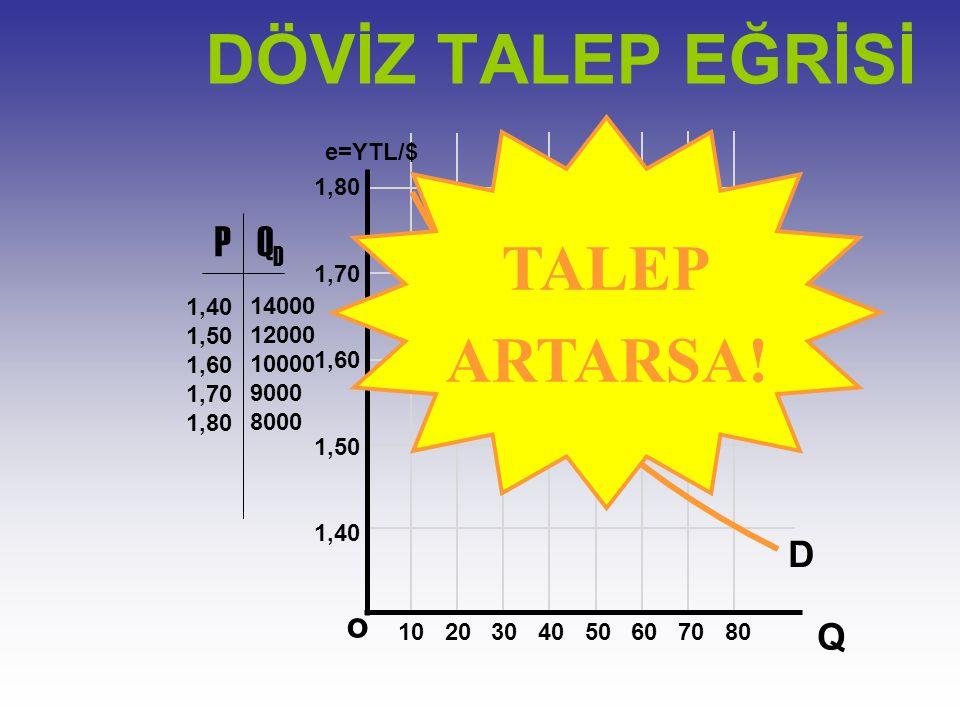 e=YTL/$ Q o 1,80 1,70 1,60 1,50 1,40 PQDQD 1,50 1,60 1,70 1,80 14000 12000 10000 9000 8000 D Noktalar Birleştirildiğinde DÖVİZ TALEP EĞRİSİ