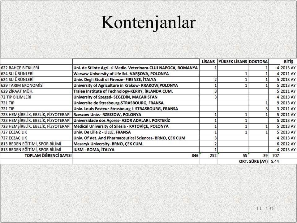 Kontenjanlar / 3611
