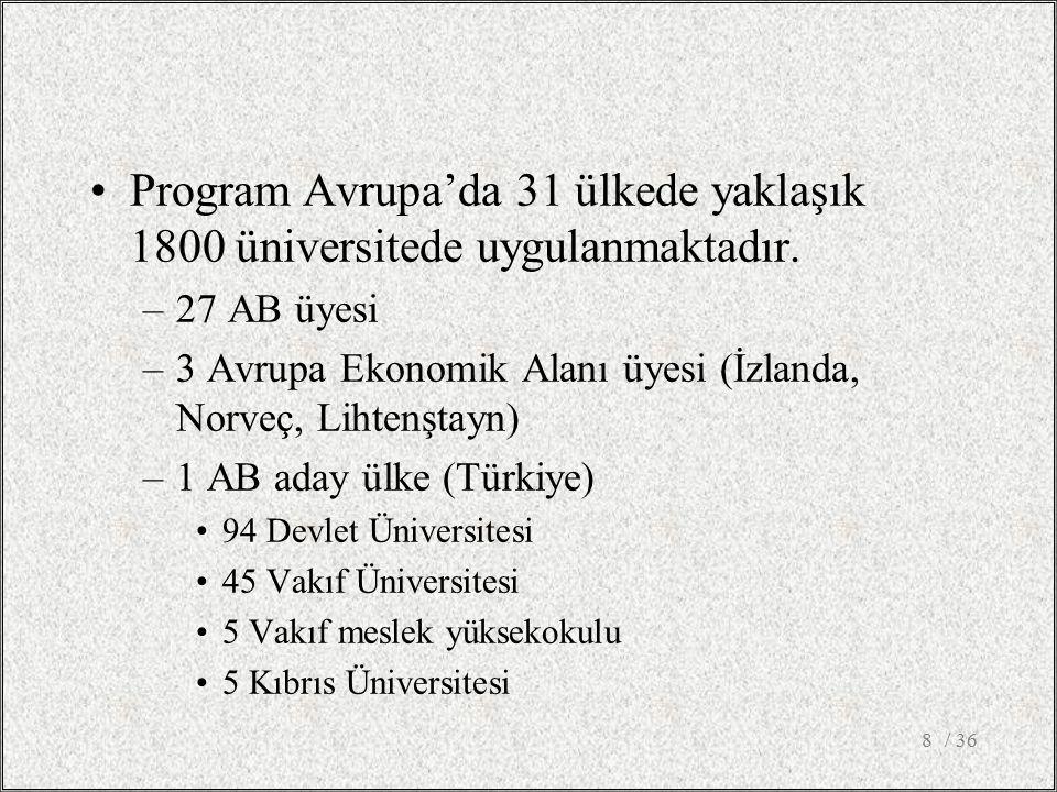 Program Avrupa'da 31 ülkede yaklaşık 1800 üniversitede uygulanmaktadır.