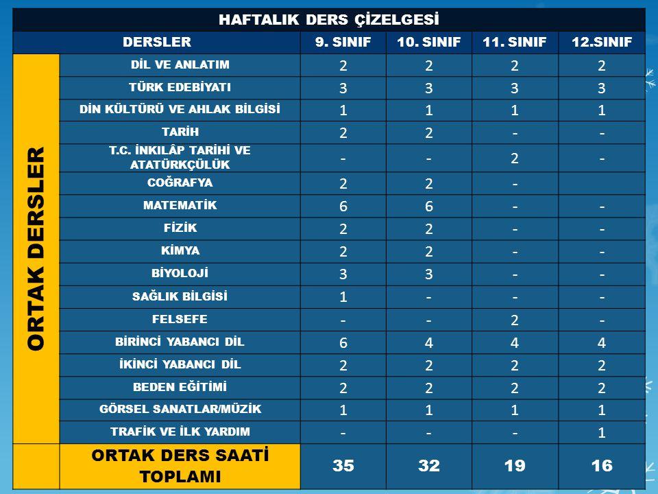HAFTALIK DERS ÇİZELGESİ DERSLER9.SINIF10. SINIF11.