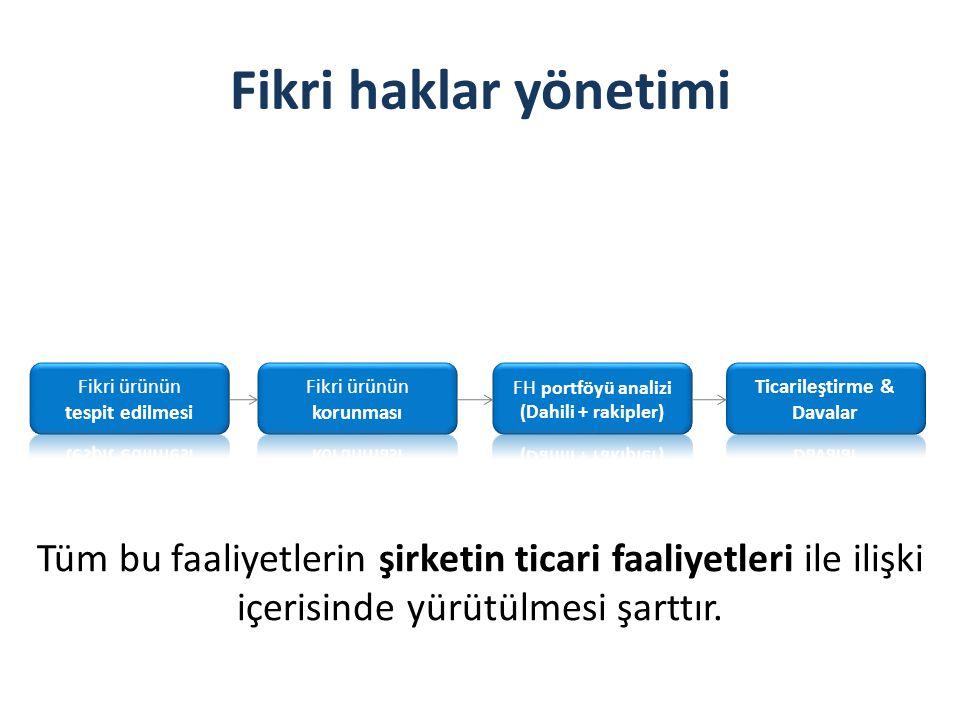 Fikri haklar yönetimi Tüm bu faaliyetlerin şirketin ticari faaliyetleri ile ilişki içerisinde yürütülmesi şarttır.
