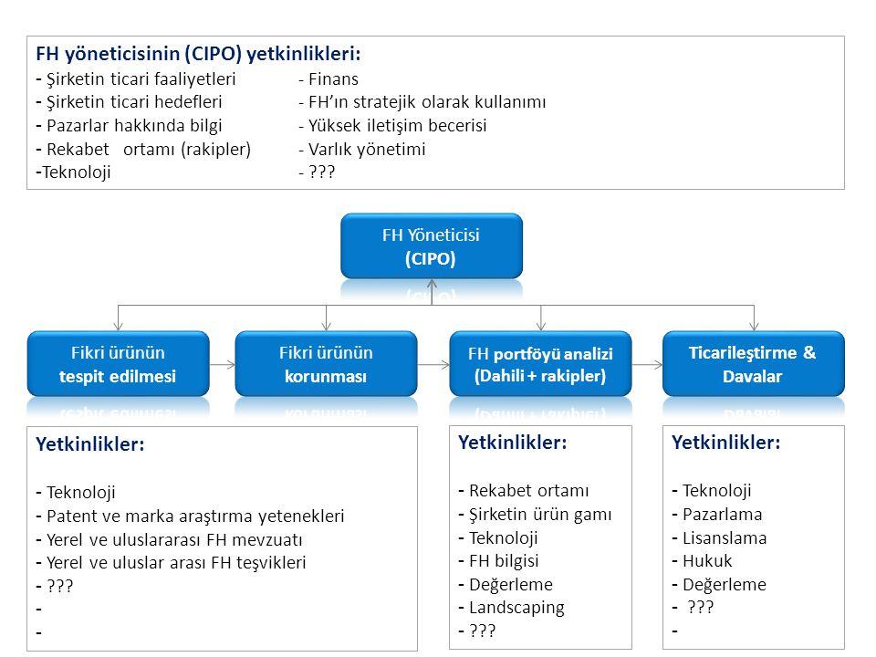 İdeal bir FH ekibinin kompozisyonu CIPO Mühendis kökenli patent vekilleri Marka vekilleri Portföy yöneticileri Pazarlamacılar Lisanslama uzmanları/yöneticileri Fikri haklar hukukunda uzmanlaşmış avukatlar Mavi/gri yakalı çalışanlar – Dosyalama, kayıt, raporlama – Sözleşme sonrası takip