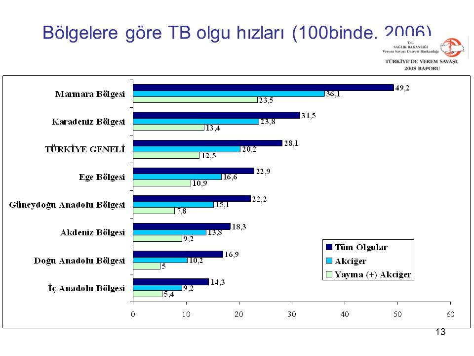 13 Bölgelere göre TB olgu hızları (100binde. 2006)