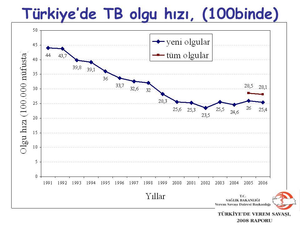 15 Türkiye'de TB olgu hızı, (100binde)
