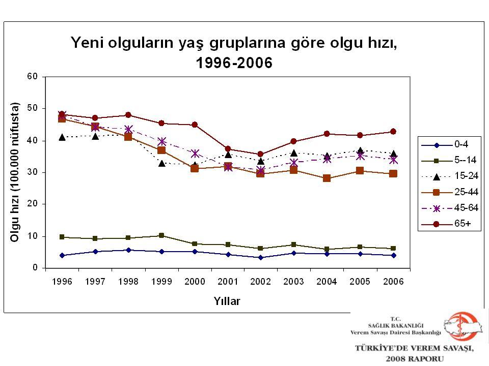 17 Türkiye'de TB hastalarının yaş gruplarına göre dağılımı 2005