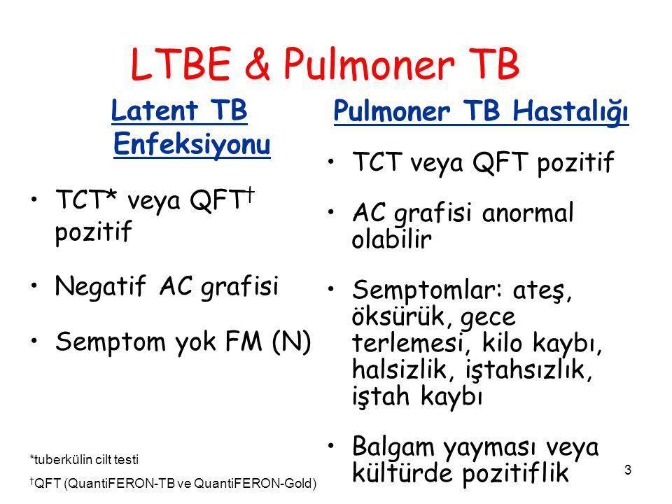 3 LTBE & Pulmoner TB Latent TB Enfeksiyonu TCT* veya QFT † pozitif Negatif AC grafisi Semptom yok FM (N) Pulmoner TB Hastalığı TCT veya QFT pozitif AC grafisi anormal olabilir Semptomlar: ateş, öksürük, gece terlemesi, kilo kaybı, halsizlik, iştahsızlık, iştah kaybı Balgam yayması veya kültürde pozitiflik *tuberkülin cilt testi † QFT (QuantiFERON-TB ve QuantiFERON-Gold)