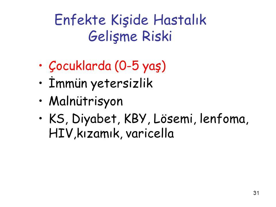 31 Enfekte Kişide Hastalık Gelişme Riski Çocuklarda (0-5 yaş) İmmün yetersizlik Malnütrisyon KS, Diyabet, KBY, Lösemi, lenfoma, HIV,kızamık, varicella