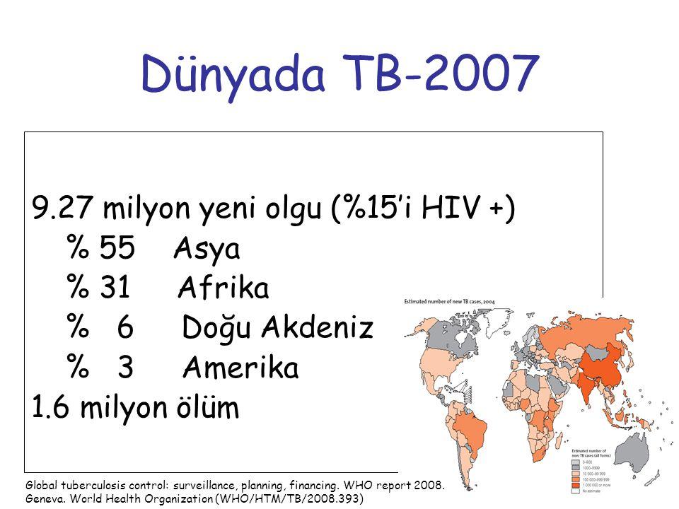 6 Dünyada TB-2007 9.27 milyon yeni olgu (%15'i HIV +) % 55 Asya % 31 Afrika % 6 Doğu Akdeniz % 3 Amerika 1.6 milyon ölüm WHO-2009 Global tuberculosis
