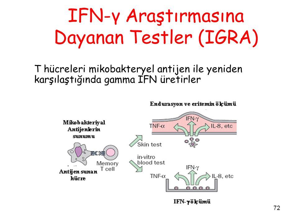 72 IFN-γ Araştırmasına Dayanan Testler (IGRA) T hücreleri mikobakteryel antijen ile yeniden karşılaştığında gamma IFN üretirler