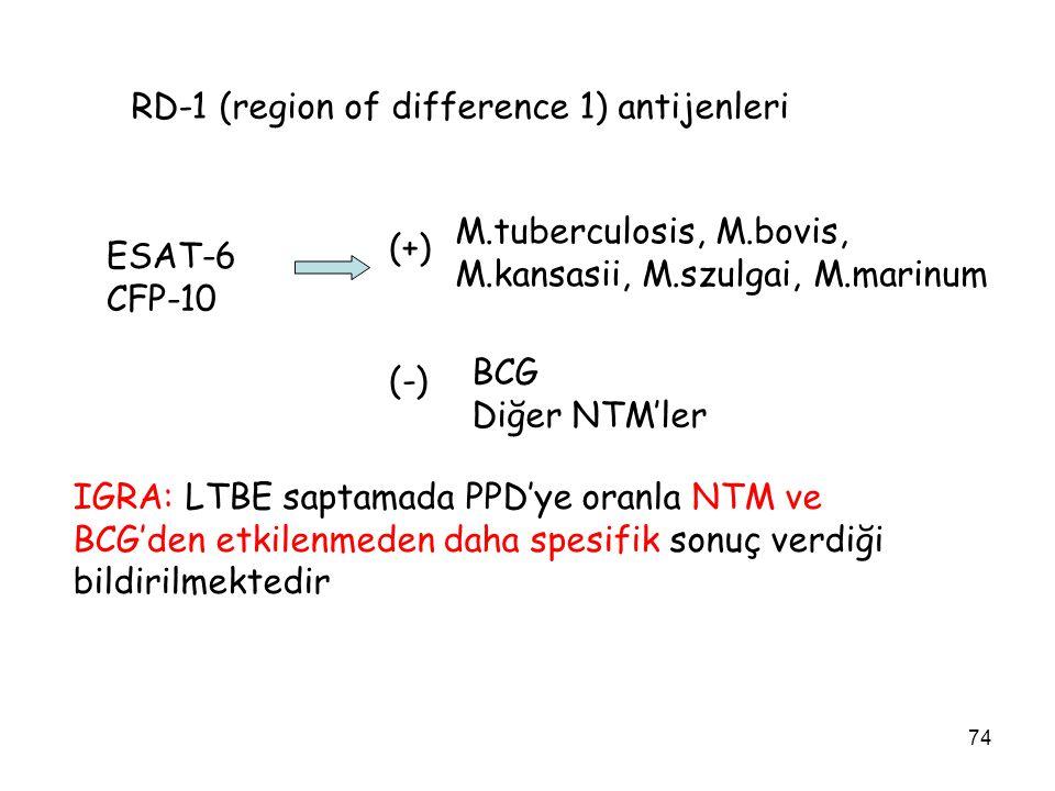74 RD-1 (region of difference 1) antijenleri ESAT-6 CFP-10 M.tuberculosis, M.bovis, M.kansasii, M.szulgai, M.marinum (+) (-) BCG Diğer NTM'ler IGRA: LTBE saptamada PPD'ye oranla NTM ve BCG'den etkilenmeden daha spesifik sonuç verdiği bildirilmektedir