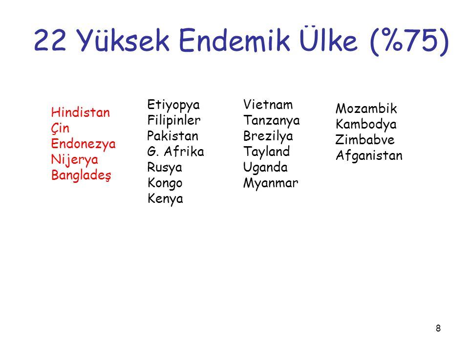 8 22 Yüksek Endemik Ülke (%75) Hindistan Çin Endonezya Nijerya Bangladeş Etiyopya Filipinler Pakistan G. Afrika Rusya Kongo Kenya Vietnam Tanzanya Bre