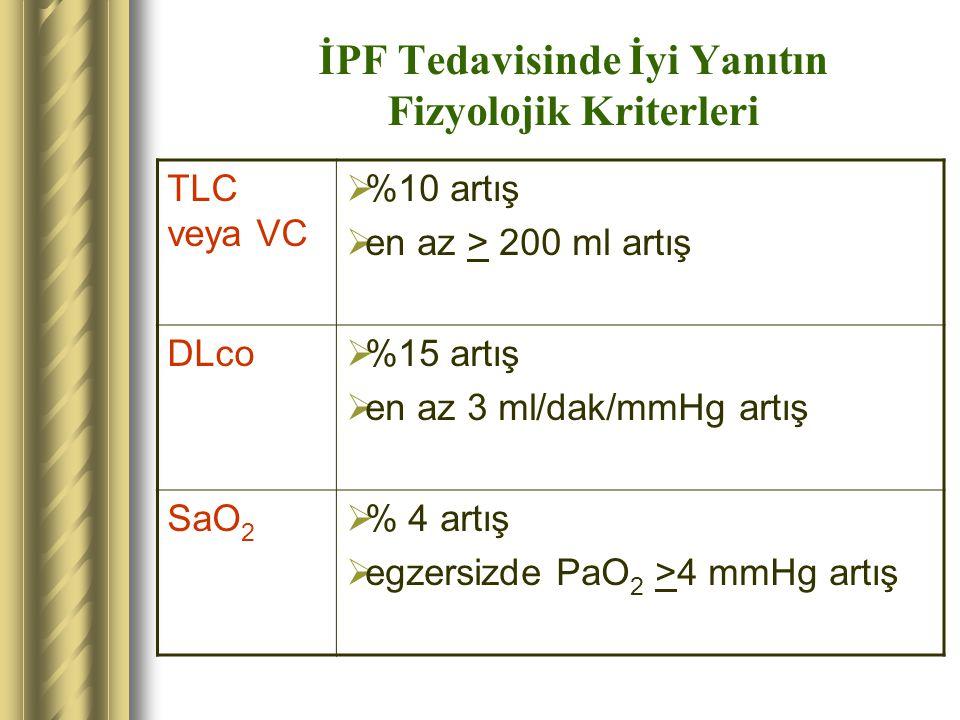 İPF Tedavisinde İyi Yanıtın Fizyolojik Kriterleri TLC veya VC  %10 artış  en az > 200 ml artış DLco  %15 artış  en az 3 ml/dak/mmHg artış SaO 2 