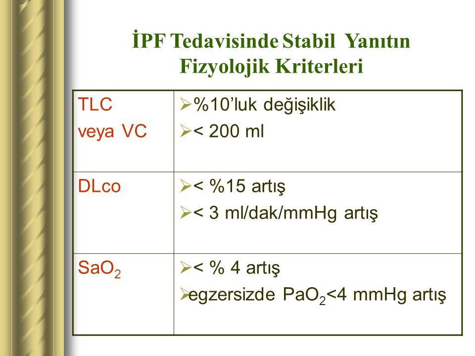 İPF Tedavisinde Stabil Yanıtın Fizyolojik Kriterleri TLC veya VC  %10'luk değişiklik  < 200 ml DLco  < %15 artış  < 3 ml/dak/mmHg artış SaO 2  <